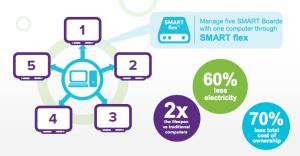 smart flex infogram